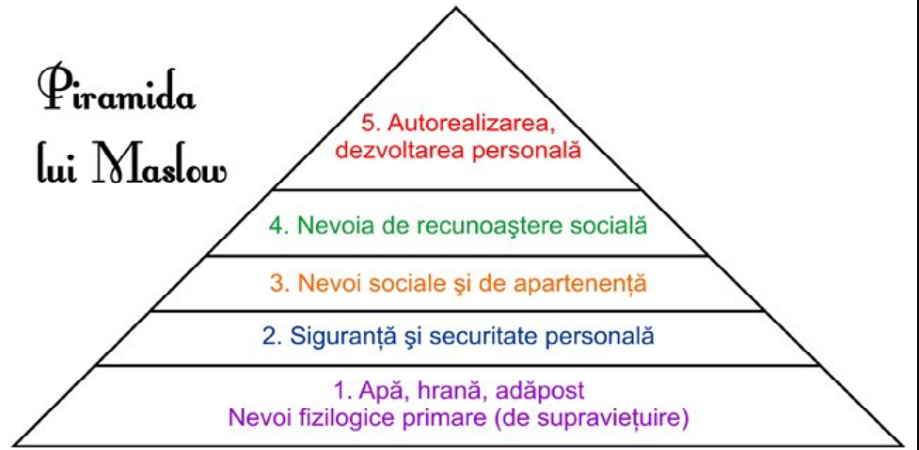 nevoile-maslow